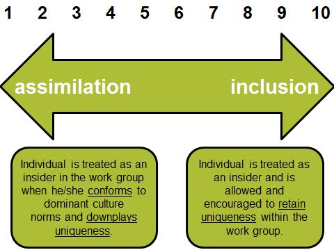 assimilation and accommodation Assimilation vs accommodation-final 1 assimilation vs accommodation ma methodology class s vahideh hosseini nourbin mahshad tasnimi, phd 10/14/2013.