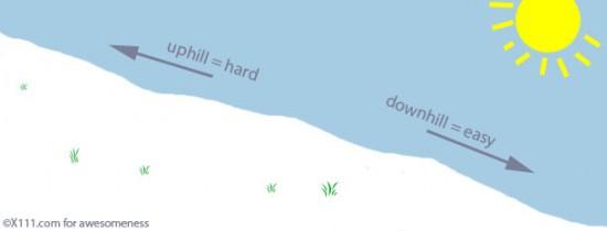 uphill or downhill joe gerstandt
